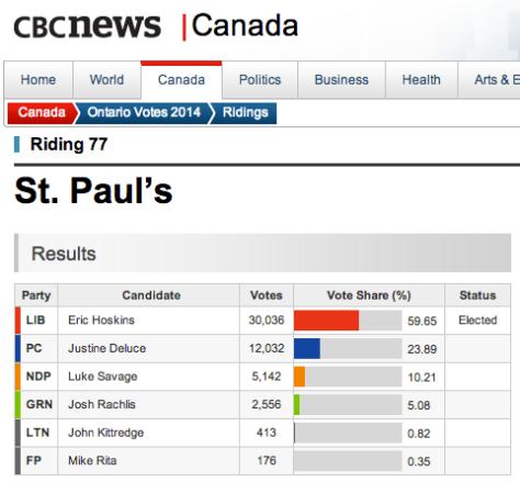 cbc vote tally